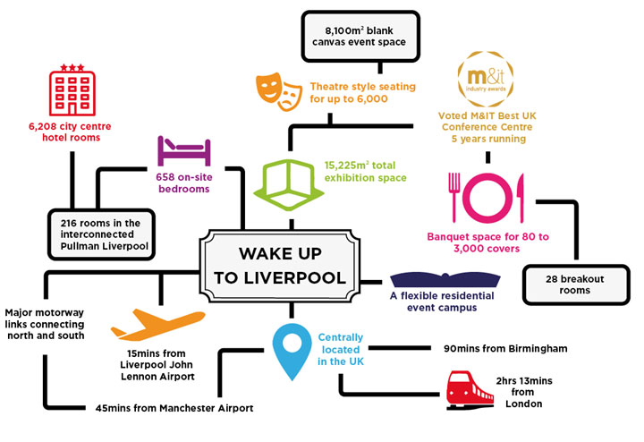 Wake Up To Liverpool Infographic 4
